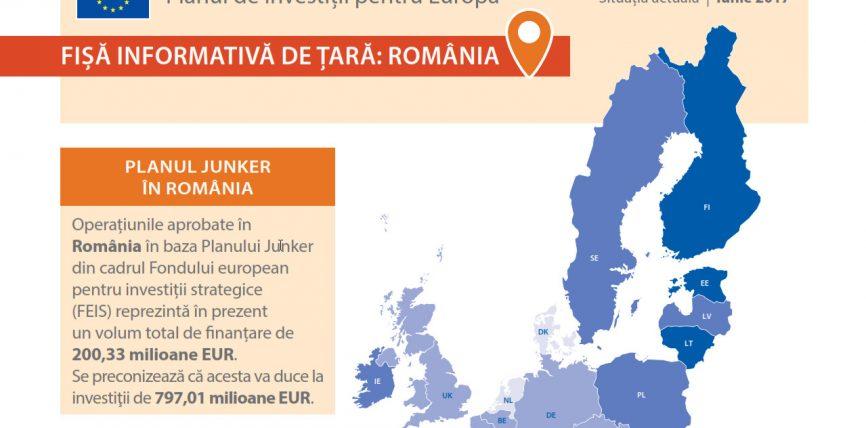 Planul Junker in Romania, date pana in luna iunie
