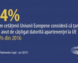 Majoritatea europenilor cred că statutul de membru UE este benefic pentru țara lor