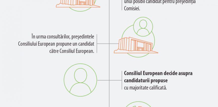 Cum este ales președintele Comisiei Europene