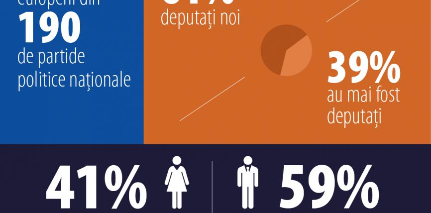 Noul mandat al Parlamentului European: date și cifre