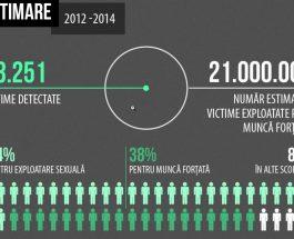 Traficul de persoane: aproape 16.000 de victime în UE