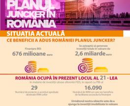 Ce înseamnă  Planul de investiții pentru Europa în  România!