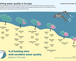 Zone pentru scăldat de calitate excelentă în Europa