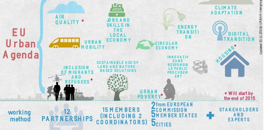Agenda urbană a UE, la primul raport anual