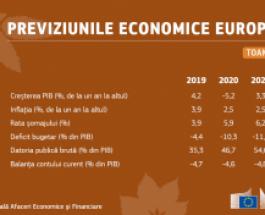Previziunile economice din toamna anului 2020: România – PIB-ul va scădea cu 5,2 % în 2020 și va crește cu aproximativ 3,3 % în 2021, respectiv cu 3,8 % în 2022