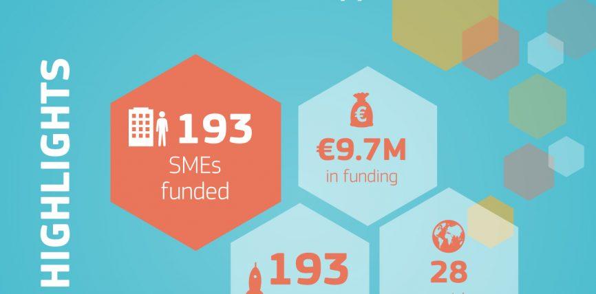 9,65 milioane de euro pentru 193 de IMM-uri inovatoare