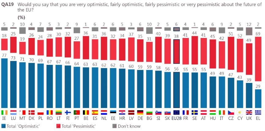 România și Uniunea Europeană – optimism la orizont